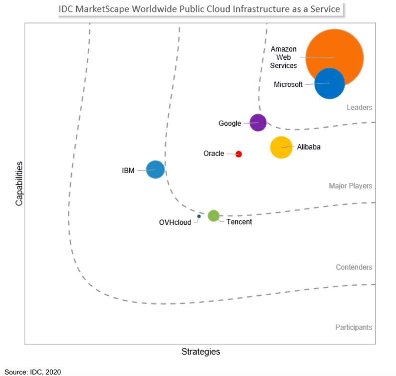 IDC MarketScape Worlwide Public Cloud Infrastructure as a Service