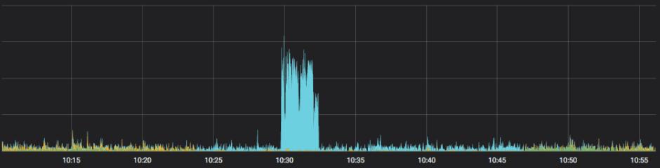 SMS Graph