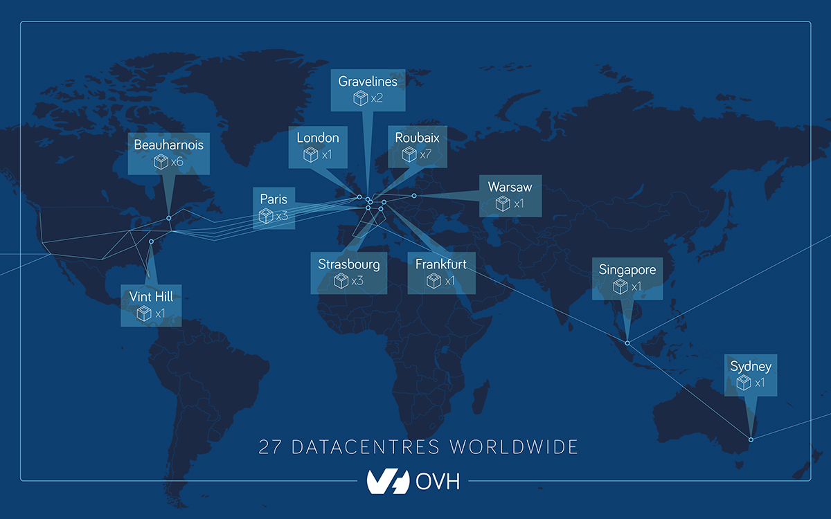 Our datacentres- OVH