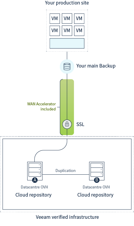 veeam cloud connect technical diagram