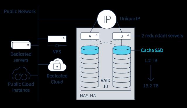 Nas Server Our Nas Storage Solutions Ovh