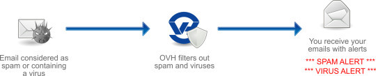 Anti-Spam and Anti-Virus Protection